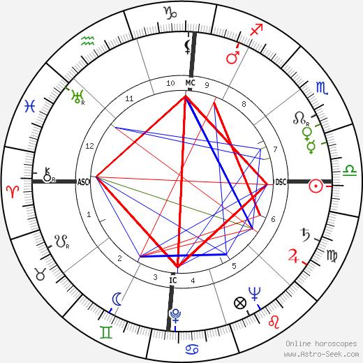 Abraham J. Dreiseszun tema natale, oroscopo, Abraham J. Dreiseszun oroscopi gratuiti, astrologia
