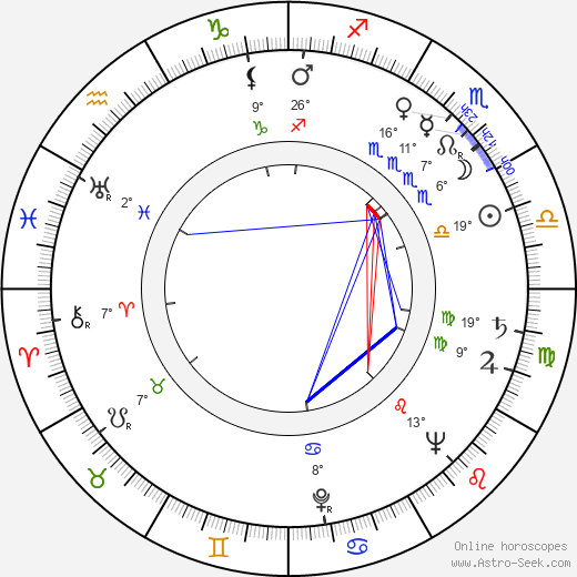 Albert Hague birth chart, biography, wikipedia 2018, 2019