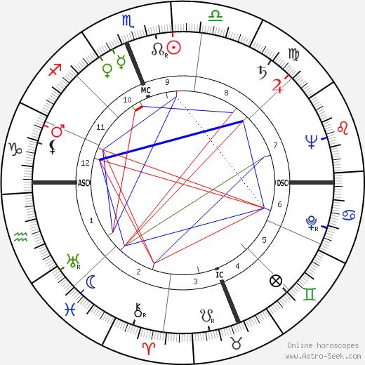 Bob Montana tema natale, oroscopo, Bob Montana oroscopi gratuiti, astrologia