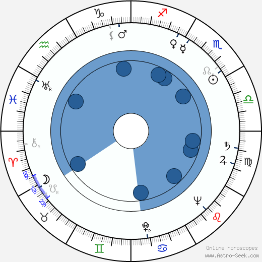Brita Polttila wikipedia, horoscope, astrology, instagram