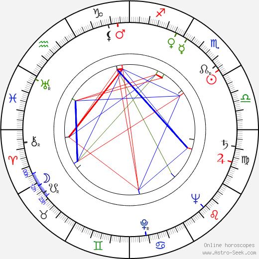 Brita Polttila astro natal birth chart, Brita Polttila horoscope, astrology