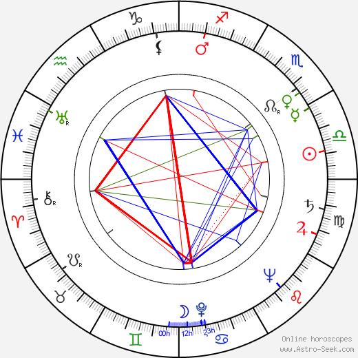 Charlie Norman tema natale, oroscopo, Charlie Norman oroscopi gratuiti, astrologia