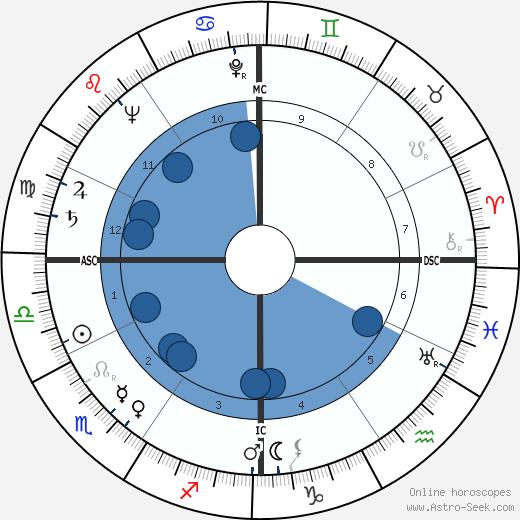 Clarence Arthur Hill wikipedia, horoscope, astrology, instagram