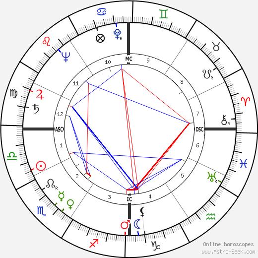 Clarence Arthur Hill tema natale, oroscopo, Clarence Arthur Hill oroscopi gratuiti, astrologia