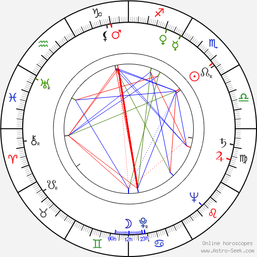 Dick Francis astro natal birth chart, Dick Francis horoscope, astrology