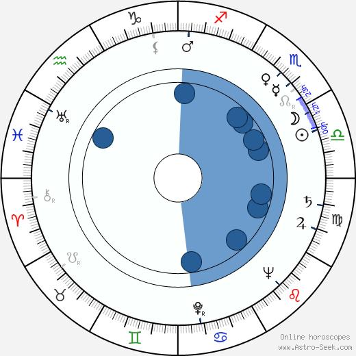 Emilio Vieyra wikipedia, horoscope, astrology, instagram