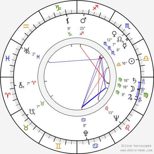Enrique Lucero birth chart, biography, wikipedia 2020, 2021
