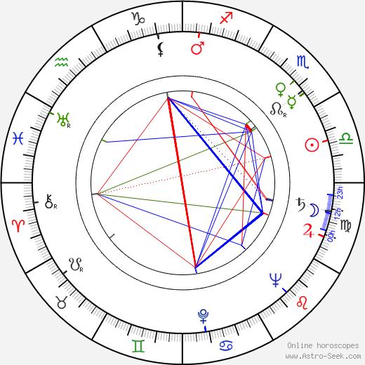 Enrique Lucero birth chart, Enrique Lucero astro natal horoscope, astrology