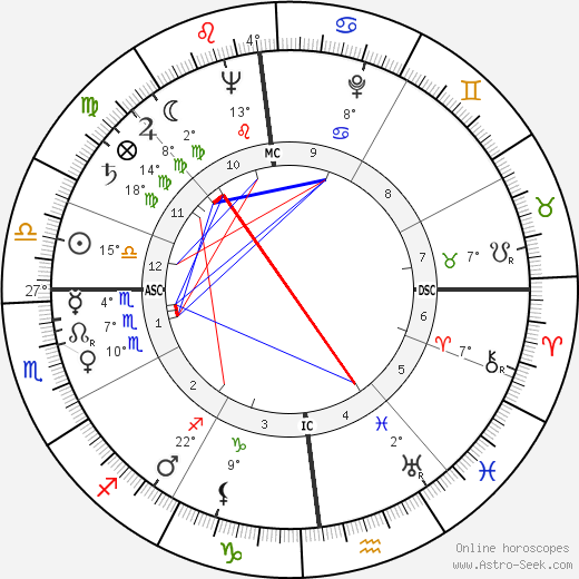 Frank Herbert birth chart, biography, wikipedia 2018, 2019
