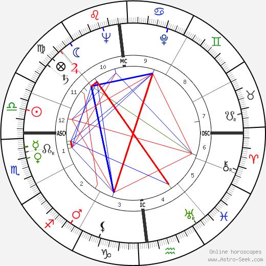 Frank Herbert tema natale, oroscopo, Frank Herbert oroscopi gratuiti, astrologia
