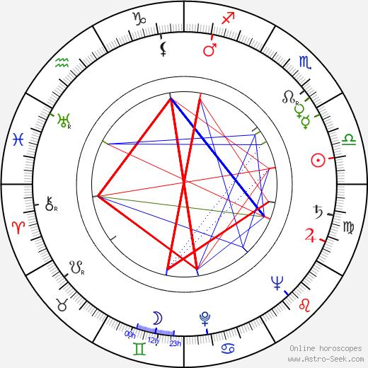 František Suchomel astro natal birth chart, František Suchomel horoscope, astrology