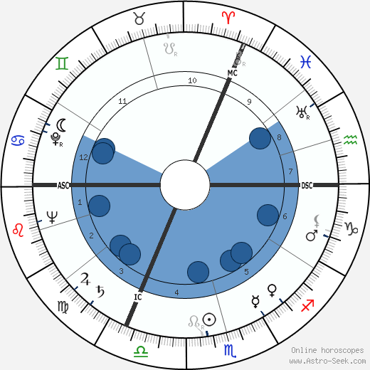 Fritz Walter wikipedia, horoscope, astrology, instagram