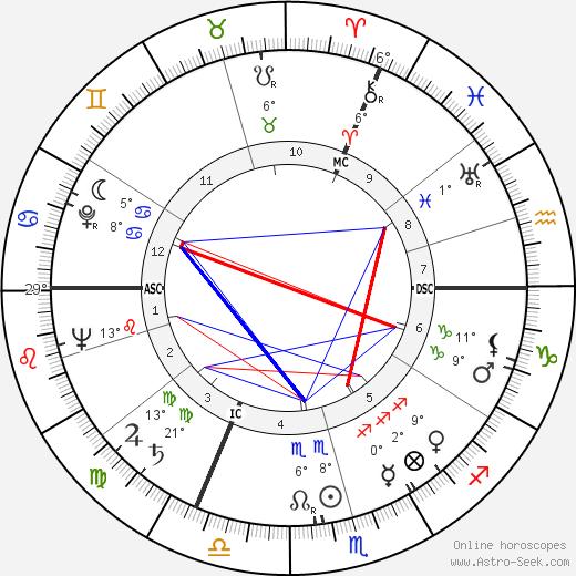 Fritz Walter birth chart, biography, wikipedia 2019, 2020