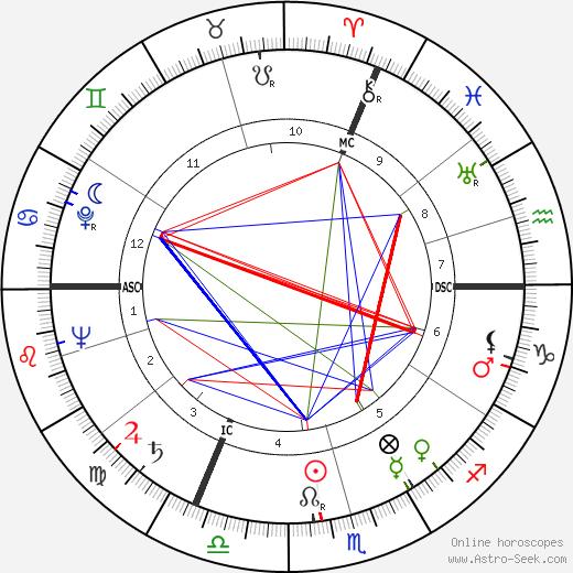 Фриц Вальтер Fritz Walter день рождения гороскоп, Fritz Walter Натальная карта онлайн