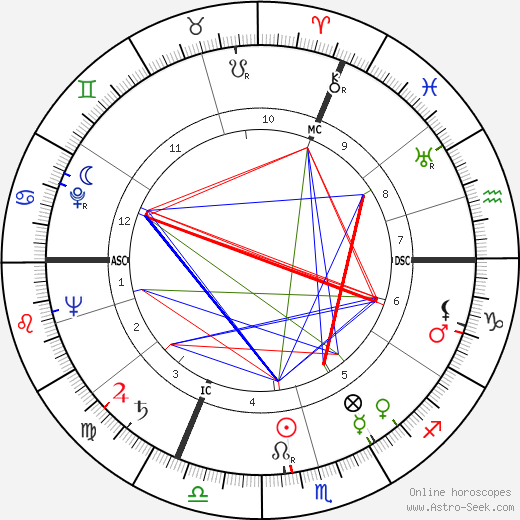 Fritz Walter astro natal birth chart, Fritz Walter horoscope, astrology