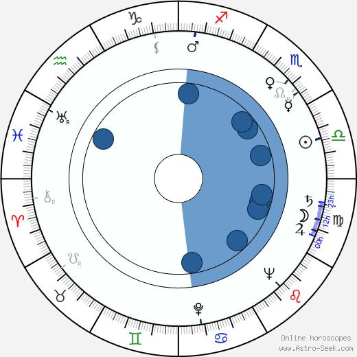 Heinz Behling wikipedia, horoscope, astrology, instagram