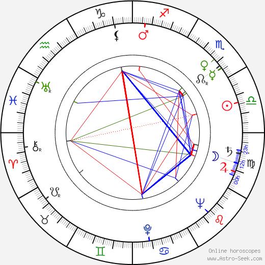 Heinz Behling birth chart, Heinz Behling astro natal horoscope, astrology