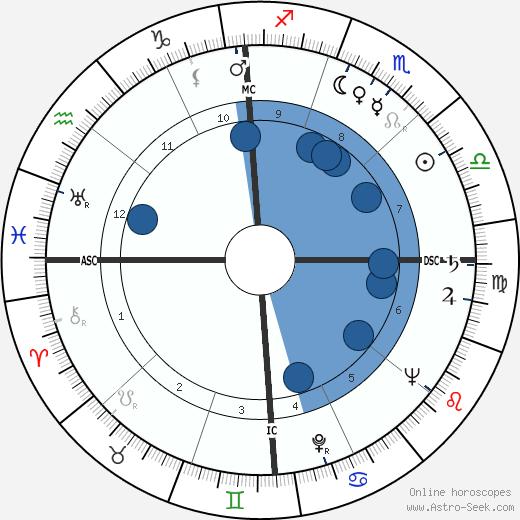 Henry Suerstedt wikipedia, horoscope, astrology, instagram