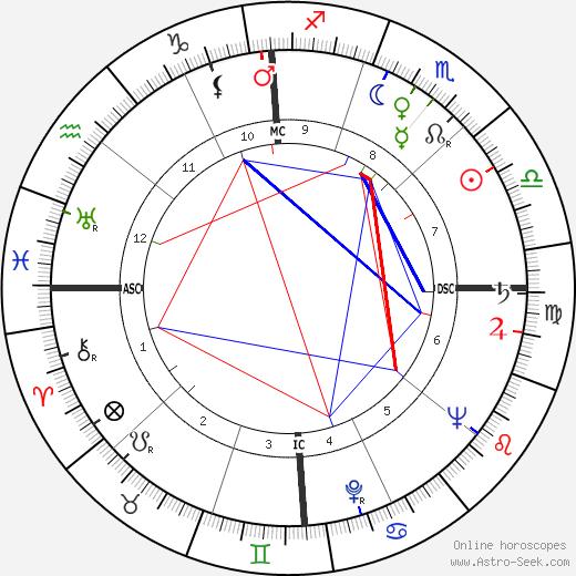 Henry Suerstedt tema natale, oroscopo, Henry Suerstedt oroscopi gratuiti, astrologia