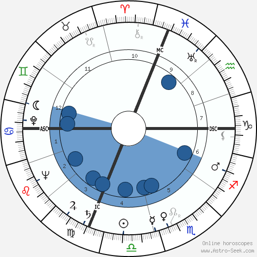 Herbert L. Beckington wikipedia, horoscope, astrology, instagram