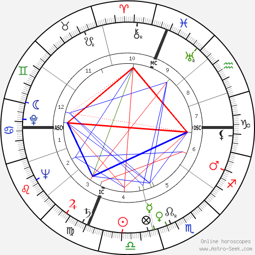 Herbert L. Beckington astro natal birth chart, Herbert L. Beckington horoscope, astrology