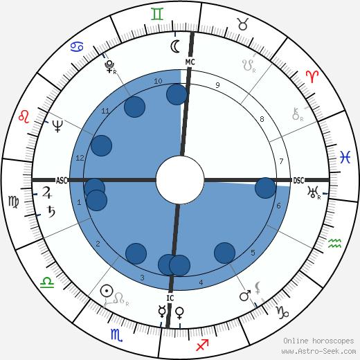 Jacqueline Cerrano wikipedia, horoscope, astrology, instagram