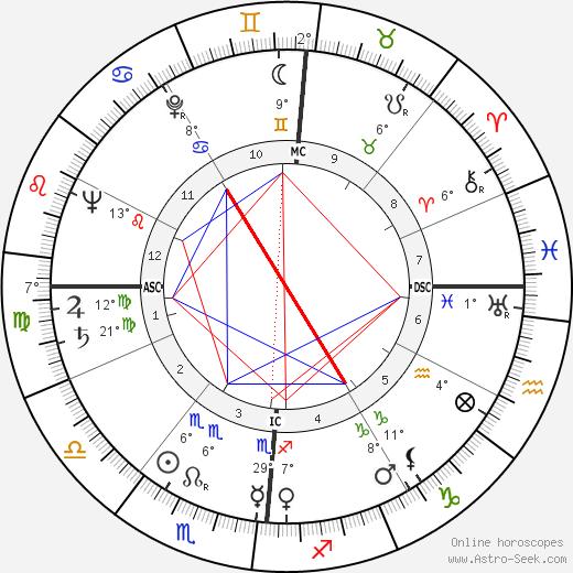 Jacqueline Cerrano birth chart, biography, wikipedia 2019, 2020