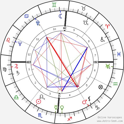 Jacqueline Cerrano astro natal birth chart, Jacqueline Cerrano horoscope, astrology