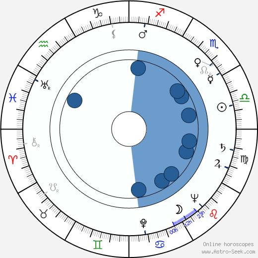 Jacqueline Pagnol wikipedia, horoscope, astrology, instagram
