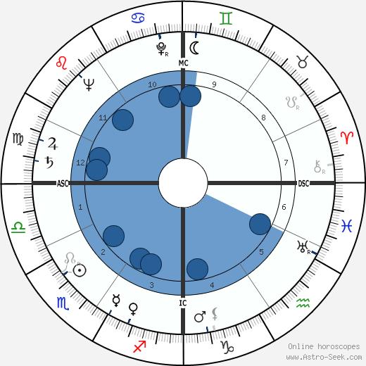 Jean Royer wikipedia, horoscope, astrology, instagram