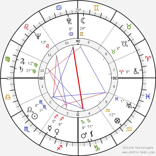 Jean Royer birth chart, biography, wikipedia 2019, 2020