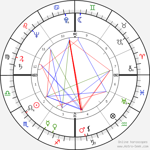 Jean Royer astro natal birth chart, Jean Royer horoscope, astrology
