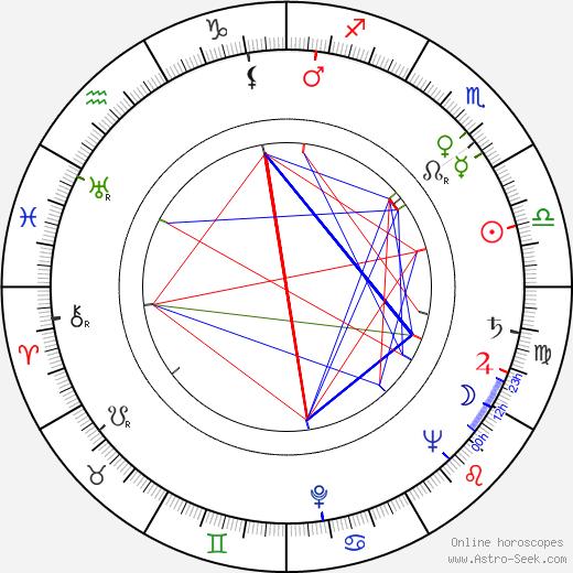 Jussi Talvi birth chart, Jussi Talvi astro natal horoscope, astrology