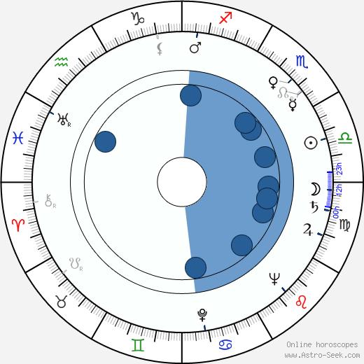 Kalle Hydén wikipedia, horoscope, astrology, instagram