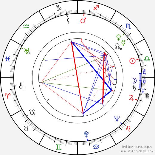 Kalle Hydén astro natal birth chart, Kalle Hydén horoscope, astrology