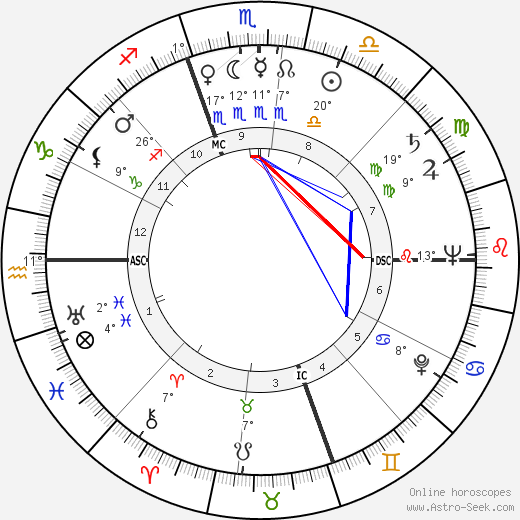 Laraine Day birth chart, biography, wikipedia 2018, 2019