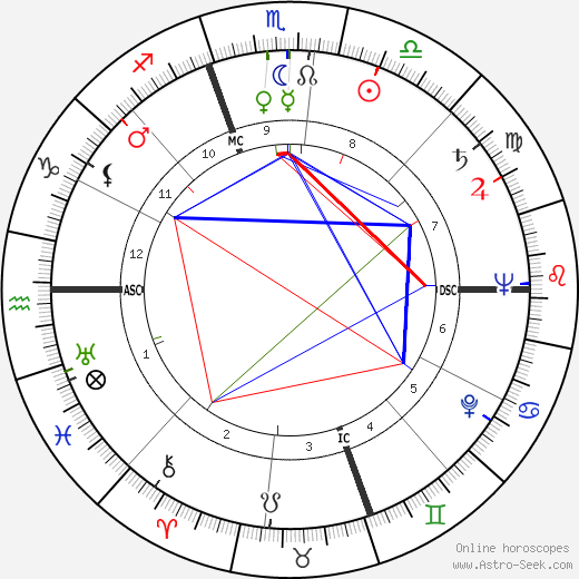 Laraine Day astro natal birth chart, Laraine Day horoscope, astrology