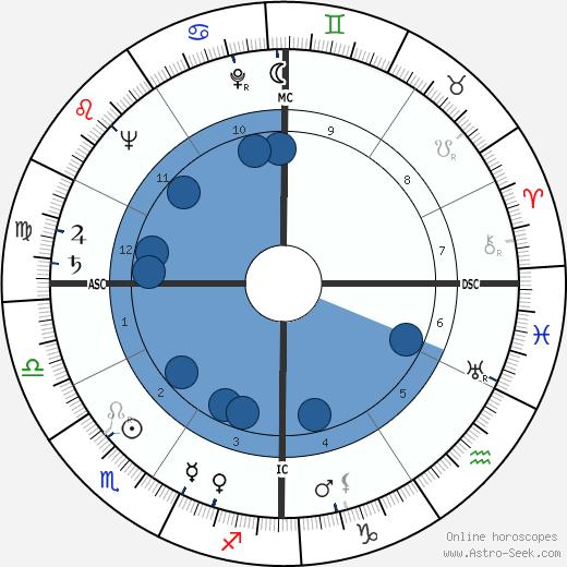 Leon Danielian wikipedia, horoscope, astrology, instagram