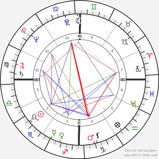 Leon Danielian день рождения гороскоп, Leon Danielian Натальная карта онлайн
