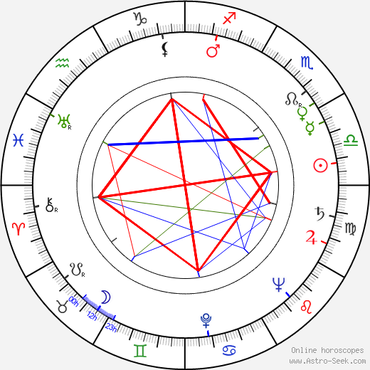 Lonny Chapman birth chart, Lonny Chapman astro natal horoscope, astrology