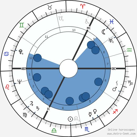 Lucas van Dam wikipedia, horoscope, astrology, instagram