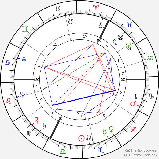 Lucas van Dam astro natal birth chart, Lucas van Dam horoscope, astrology