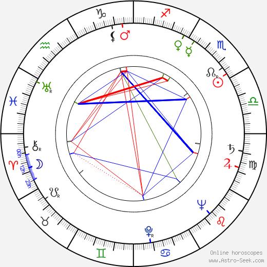 Marie Mikotová astro natal birth chart, Marie Mikotová horoscope, astrology