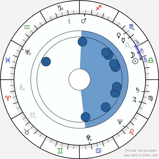 Mario Landi wikipedia, horoscope, astrology, instagram