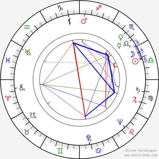 Mario Landi tema natale, oroscopo, Mario Landi oroscopi gratuiti, astrologia