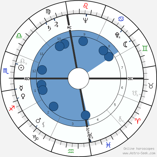 Melina Mercouri wikipedia, horoscope, astrology, instagram