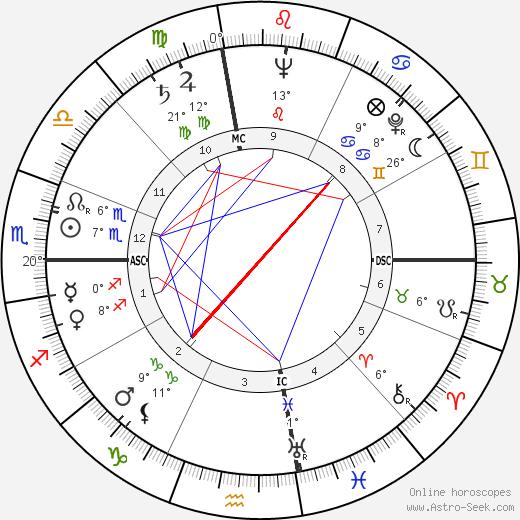 Melina Mercouri birth chart, biography, wikipedia 2019, 2020