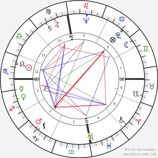 Melina Mercouri astro natal birth chart, Melina Mercouri horoscope, astrology