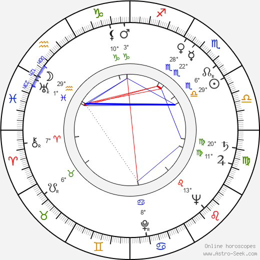 Mitzi Green birth chart, biography, wikipedia 2019, 2020