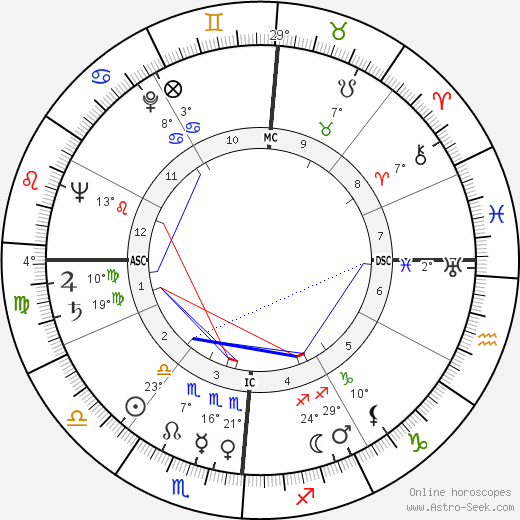 Montgomery Clift birth chart, biography, wikipedia 2019, 2020